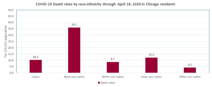 Feingold Medical Legal - COVID-19 Death rates by race-ethnicity through April 18, 2020 in Chicago residents