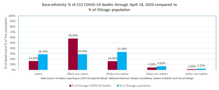 Feingold Medical Legal - Race-ethnicity percentage of 212 COVID-19 deaths through April 18, 2020 compared to percentage of Chicago population