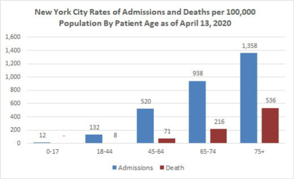 Feingold Medical Legal - New York City Rates of Admission and Deaths per 100,000 as of April 13, 2020