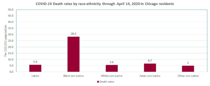 Feingold Medical Legal - COVID-19 Death rates by race-ethnicity through April 14, 2020 in Chicago residents