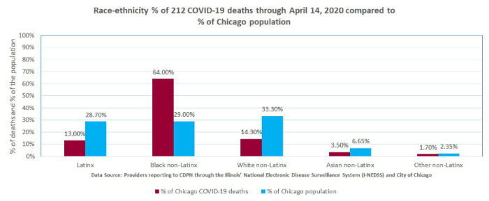 Feingold Medical Legal - Race-ethnicity percentage of 212 COVID-19 deaths through April 14, 2020 compared to percentage of Chicago population