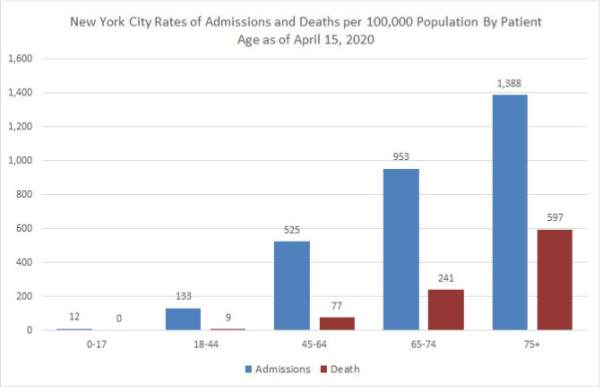 Feingold Medical Legal - New York City Rates of Admission and Deaths per 100,000 Population by Patient Age as of April 15, 2020