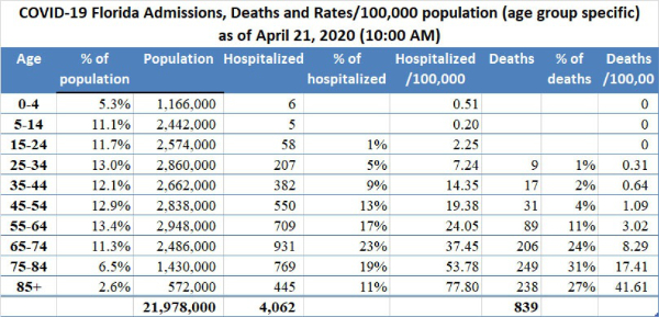 Feingold Medical Legal - COVID-19 Florida Admissions, Deaths, and Rates / 100,000 population (age group specific) as of April 21, 2020