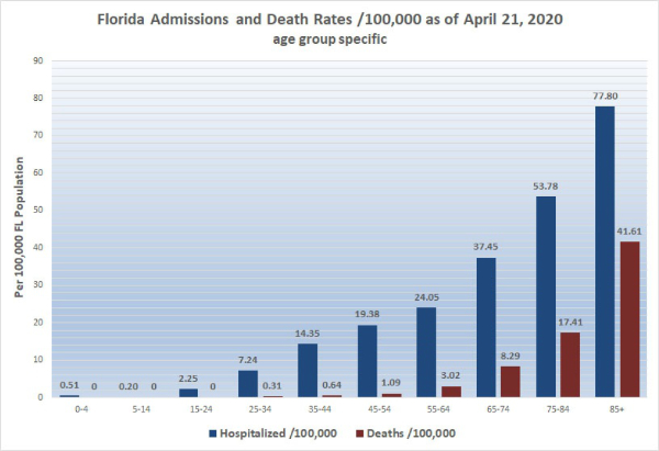 Feingold Medical Legal - Florida Admissions and Death Rates / 100,000 as of April 21, 2020 age group specific
