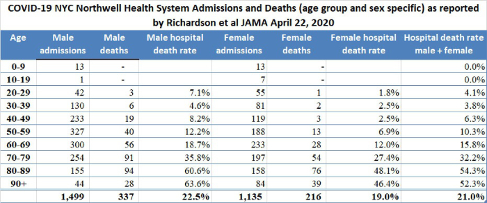 Feingold Medical Legal - COVID-19 NYC Northwell Health System Admissions and Deaths (age group and sex specific) as reported by Richardson et al JAMA April 22, 2020