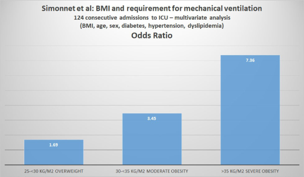 Feingold Medical Legal - BMI and requirement for mechanical ventilation